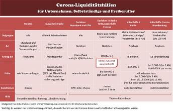 Corona-Liquiditätshilfen